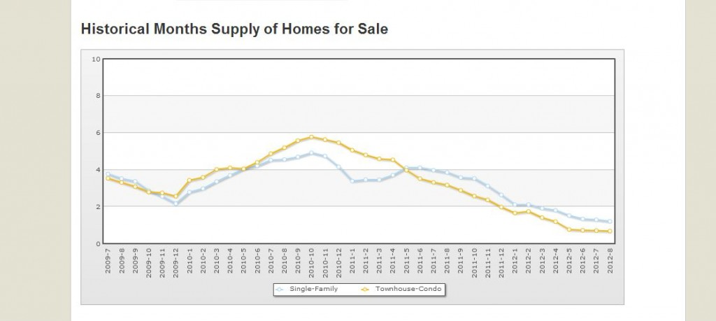 Contra Costa Housing Supply