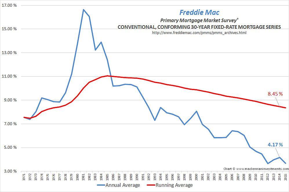 Freddie Mac 30Yr Mtg Rate Chart